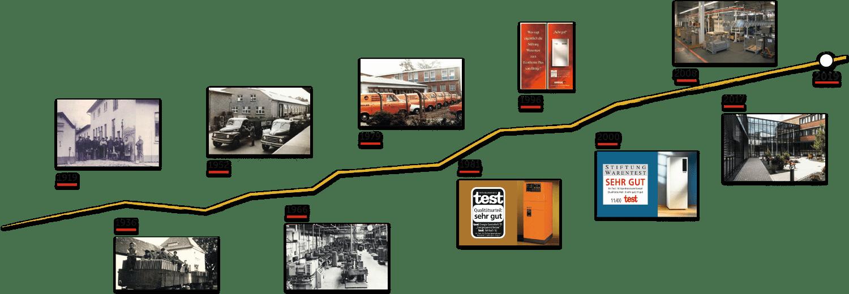 BRÖTJE Zeitstrahl von 1919 bis 2019 mit 10 Jahres-Stationen mit jeweils einem kleinen Foto.